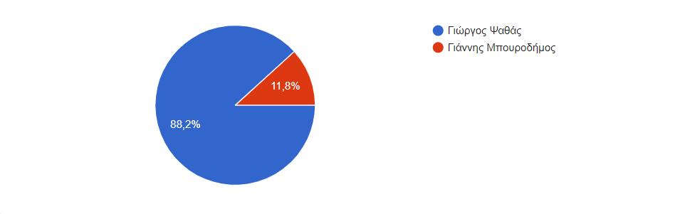 Γιώργος Ψαθάς (ΑΠΟΤΕΛΕΣΜΑΤΑ) Ψηφίστε: Ποιον θεωρείτε καλύτερο Δήμαρχο Διρφύων Μεσσαπίων