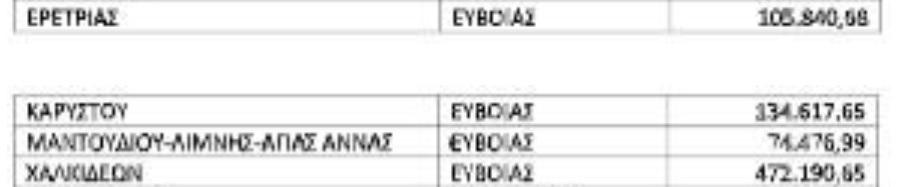 Δήμοι Διρφύων Μεσσαπίων Ιστιαίας Αιδηψού, Εκτός οι Δήμοι Διρφύων Μεσσαπίων και Ιστιαίας Αιδηψού από την οικονομική ενίσχυση των 40 εκατ. του Υπουργείου Εσωτερικών, Eviathema.gr | Εύβοια Τοπ Νέα Ειδήσεις